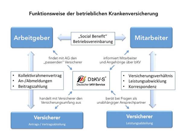 Funktionsweise betrieblicher Krankenversicherungen bKV Service